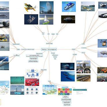 mindmap technologyscan