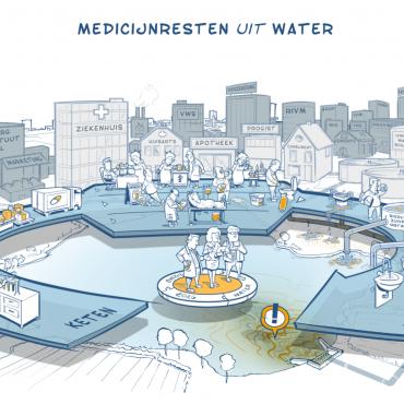 Medicijnresten uit Water